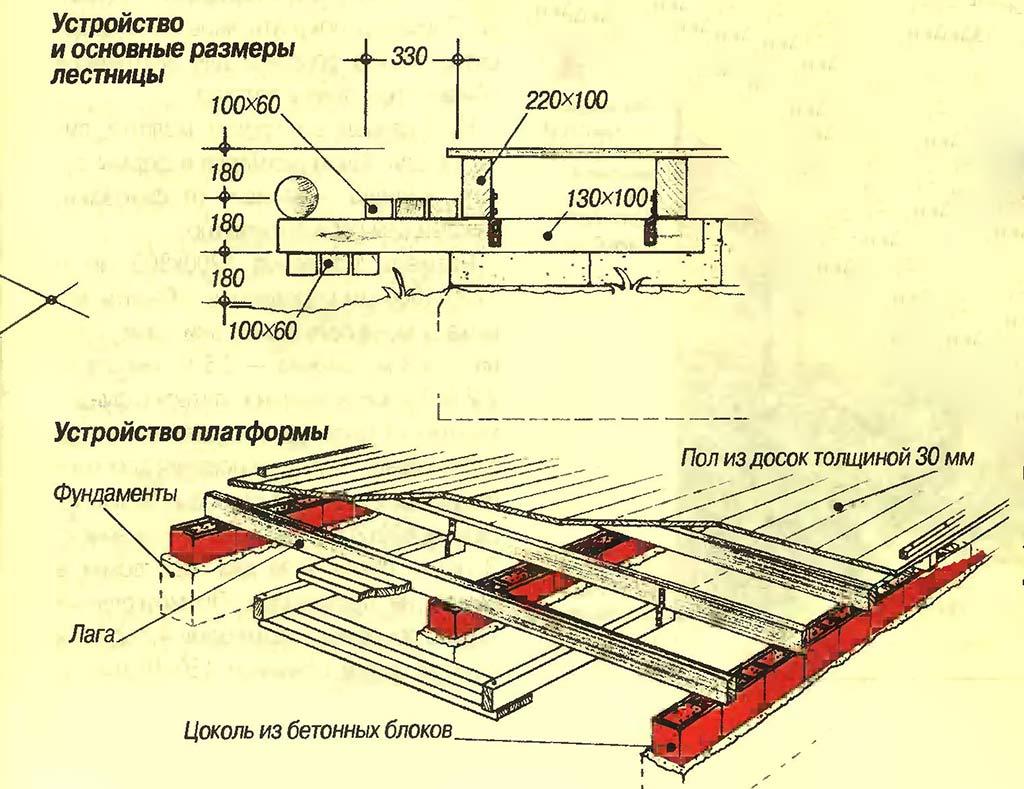 Лаги на террасе-платформе