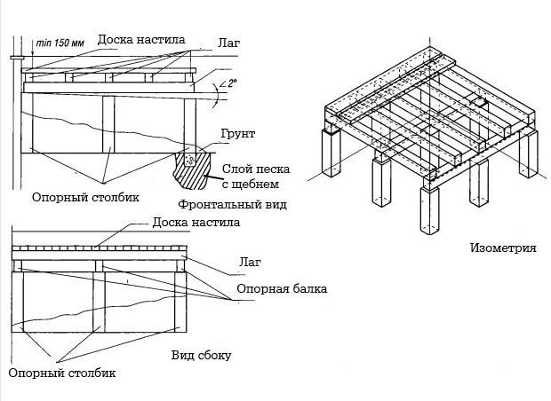 Устройство деревянной террасы