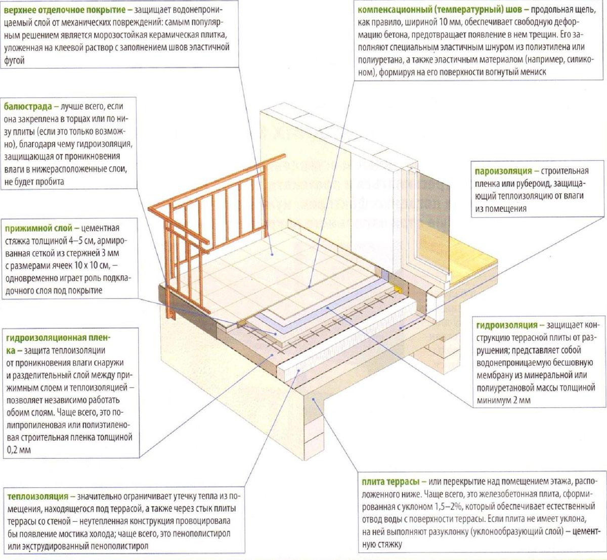 Как сделать гидроизоляцию открытого балкона 726