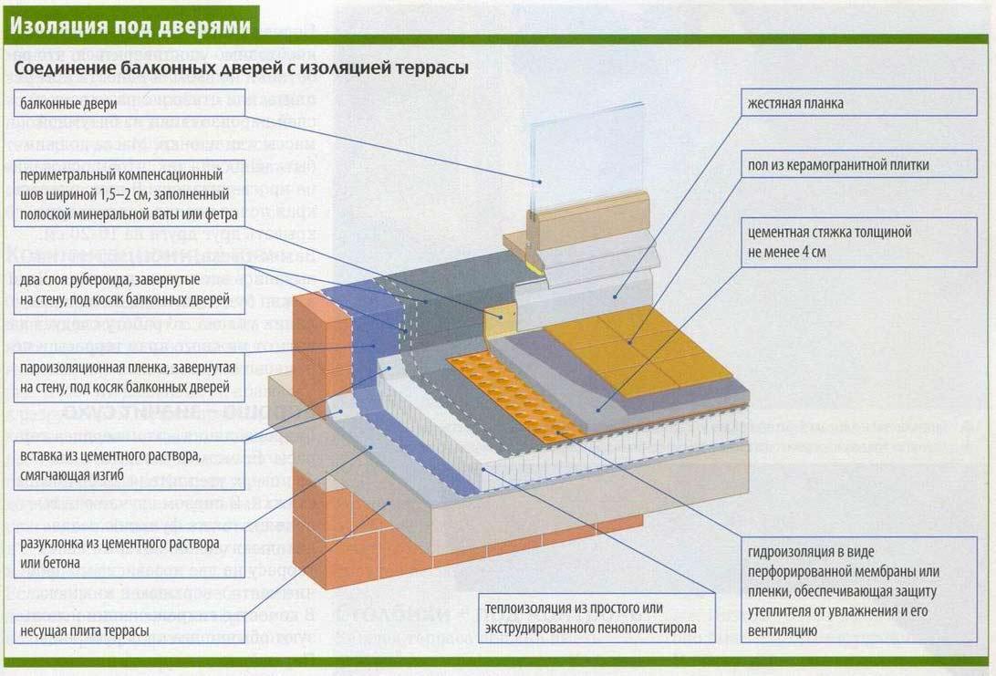Гидроизоляция балконов и террас..