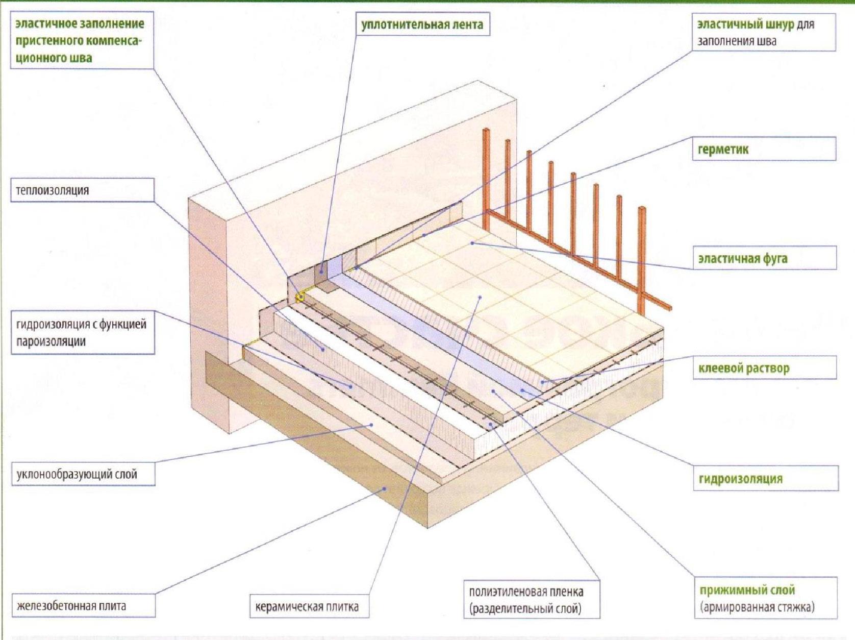 Нужна ли гидроизоляция на пол 2 этажа полиуретановый лак мебельный