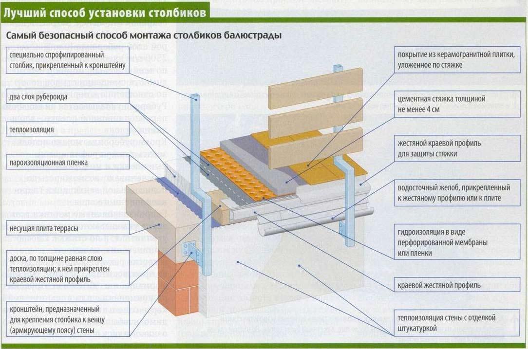 схема установки столбиков