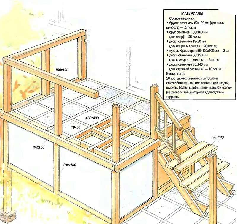 конструкция террасы-крыльцо