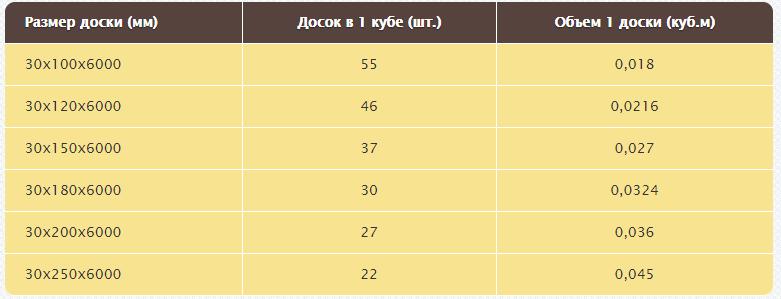 таблица количества 6 метровых досок в кубе