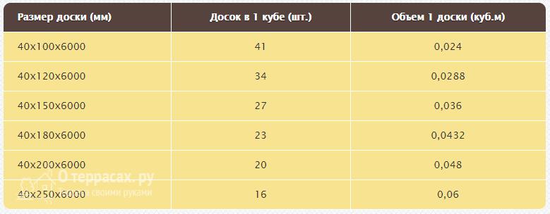 Таблица доски высотой 40 мм и длинной 6 метров