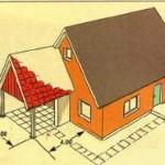 Параллельные скаты навеса и дома